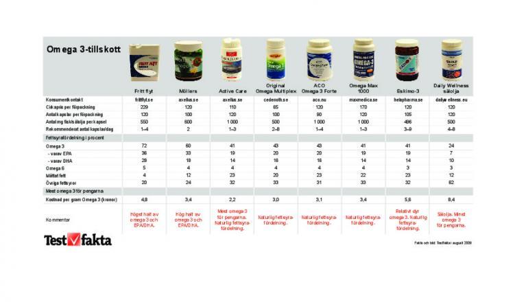 bästa omega 3 oljan