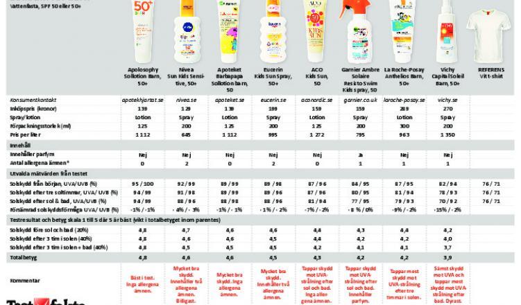 solkräm bäst i test 2015
