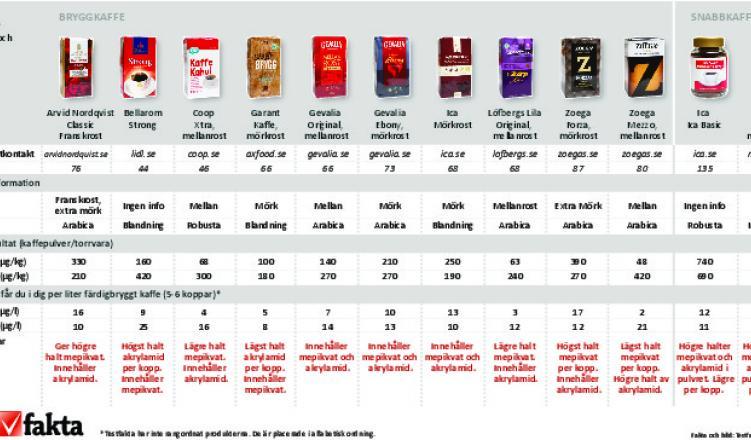 Fortfarande hoga doser akrylamid i mat