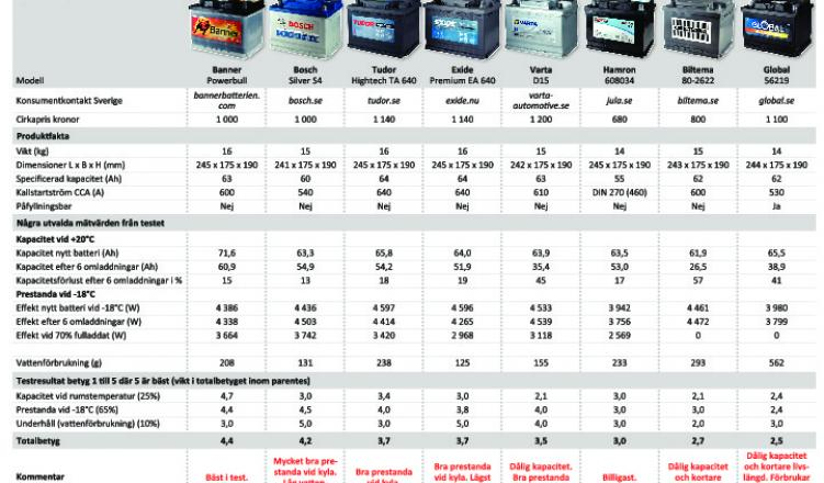 Omtyckta Billiga bilbatterier har sämre hållbarhet | Testfakta EE-62
