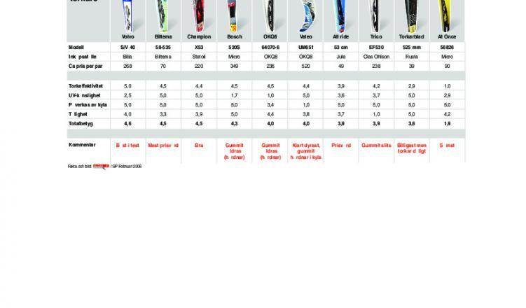 Ladda ner tabell med testresultat som PDF 94979e61e693f