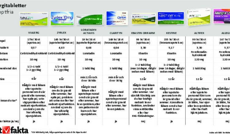 läkemedel mot pollenallergi