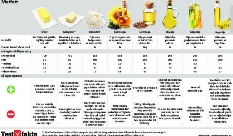 vad innehåller margarin