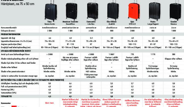 Resvaskor bast i test 6 harda modeller