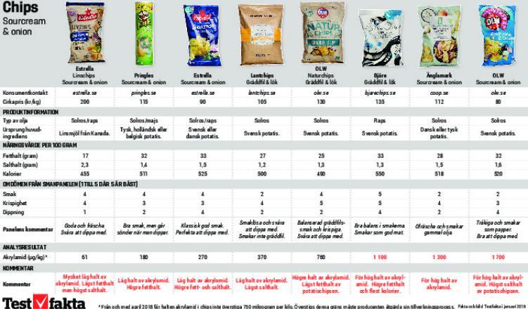 socker i chips